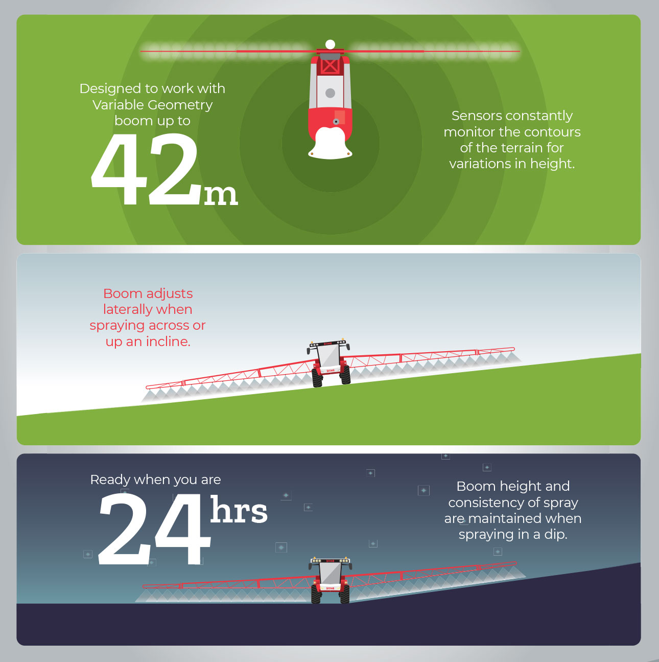 Bateman Boom Levelling Infographic